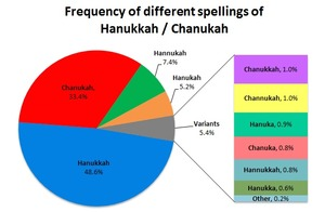 Hanukkah-Chanukah-frequency